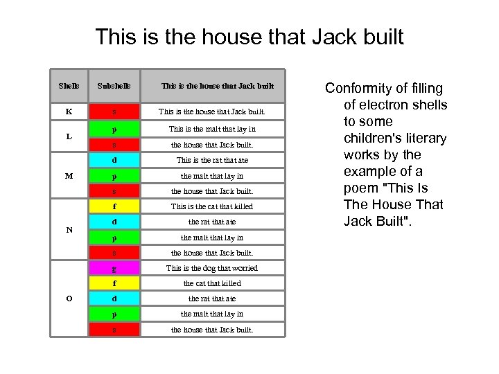 This is the house that Jack built Shells Subshells K s This is the