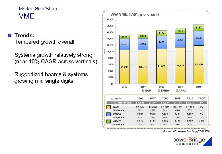 Market Size/Share VME WW VME TAM (merchant) n Trends: Tempered growth overall Systems growth