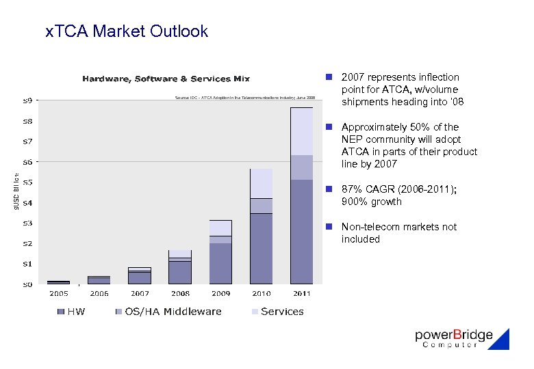 x. TCA Market Outlook Source: IDC - ATCA Adoption in the Telecommunications Industry; June