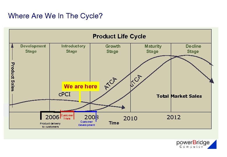 Where Are We In The Cycle? Product Life Cycle c. PCI 2006 Product delivery