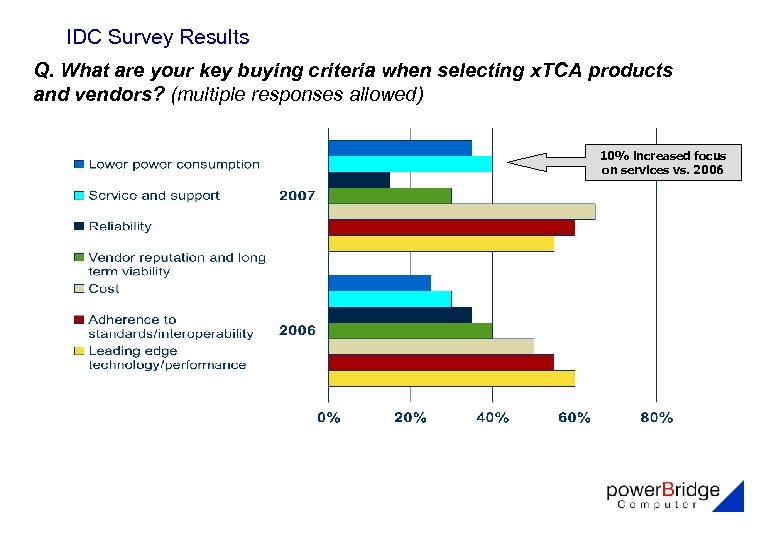 IDC Survey Results Q. What are your key buying criteria when selecting x. TCA