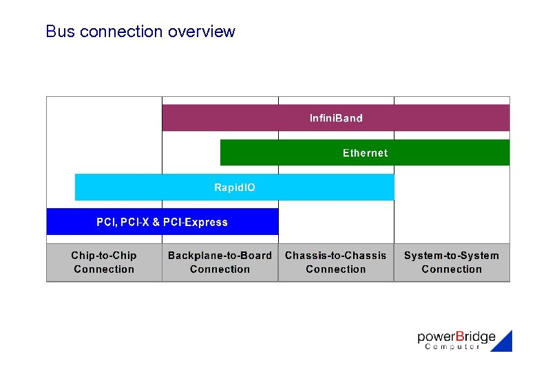 Bus connection overview