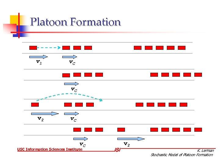 Platoon Formation v 1 v. C v 2 v. C USC Information Sciences Institute
