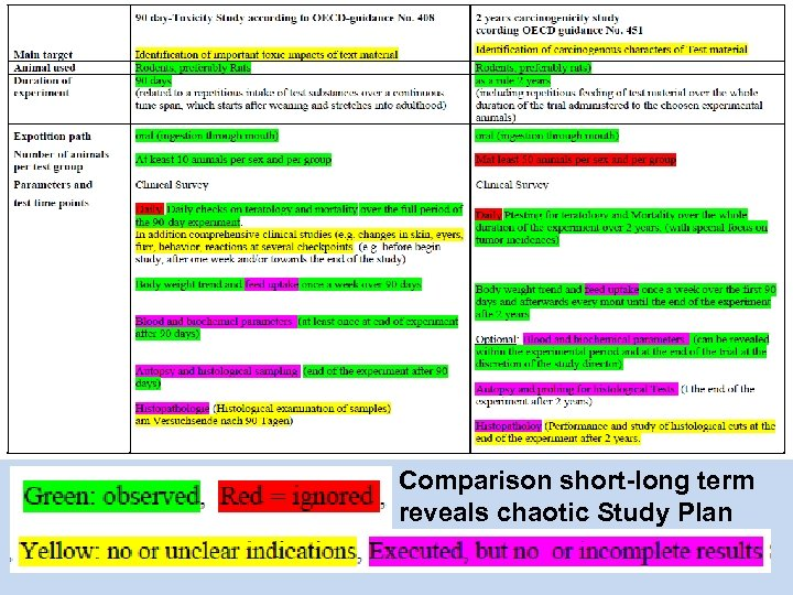 Comparison short-long term reveals chaotic Study Plan