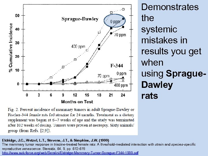 Demonstrates the systemic mistakes in results you get when using Sprague. Dawley rats Eldridge,