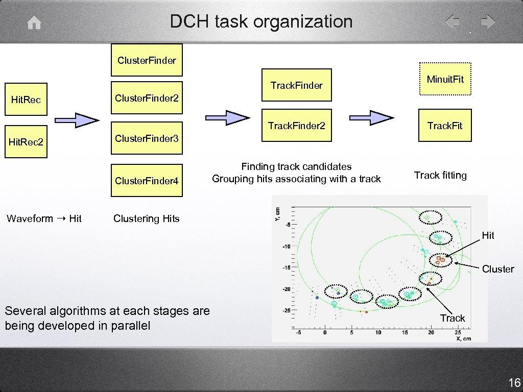 DCH task organization Cluster. Finder Track. Finder Hit. Rec Cluster. Finder 2 Track. Finder