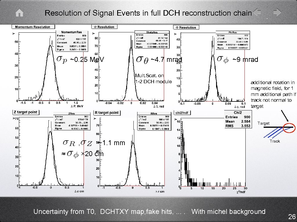 Resolution of Signal Events in full DCH reconstruction chain ~0. 25 Me. V ~4.