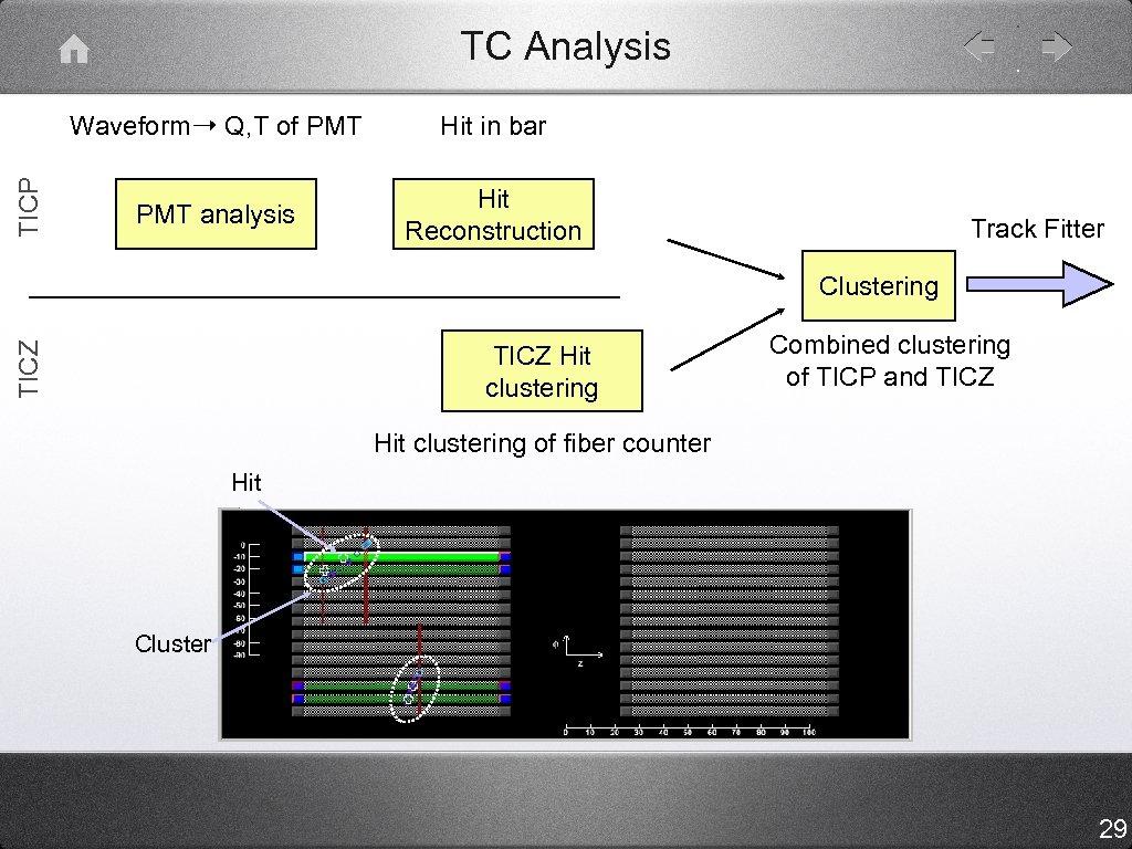 TC Analysis TICP Waveform➝ Q, T of PMT Hit in bar PMT analysis Hit