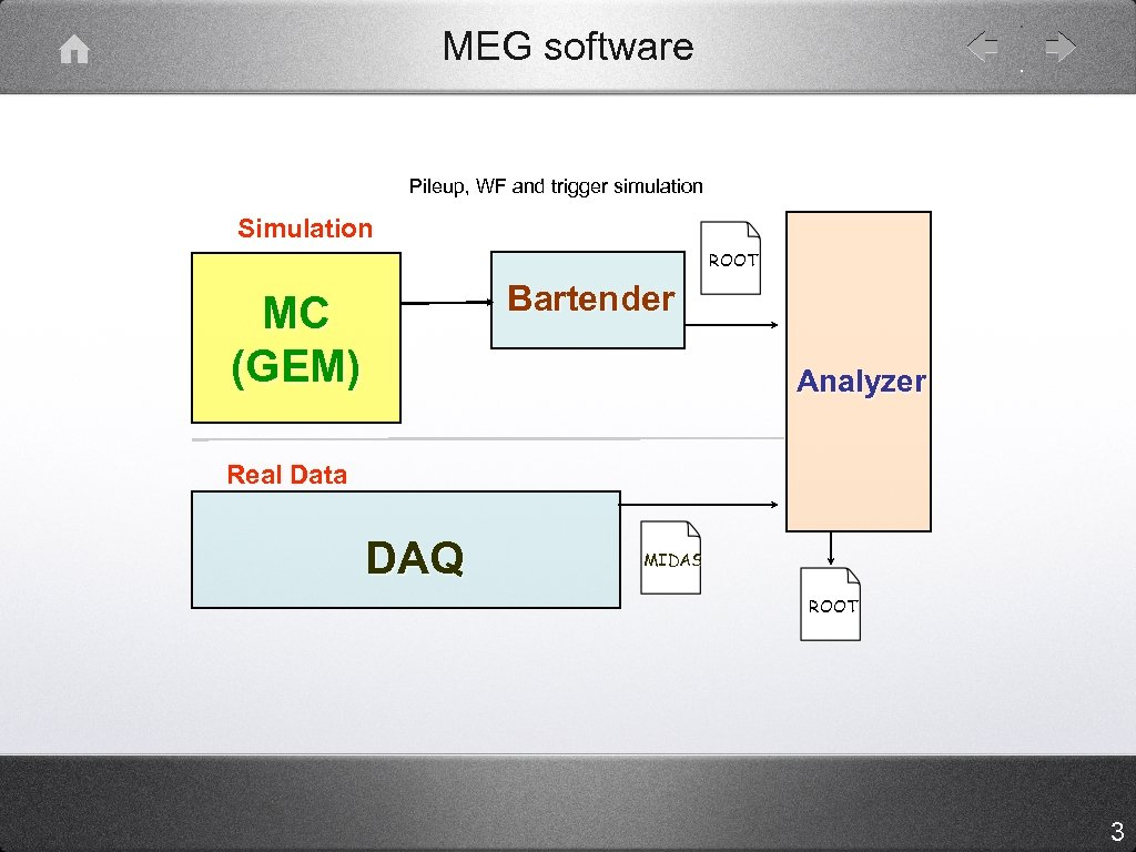 MEG software Pileup, WF and trigger simulation Simulation ROOT Bartender MC (GEM) Analyzer Real