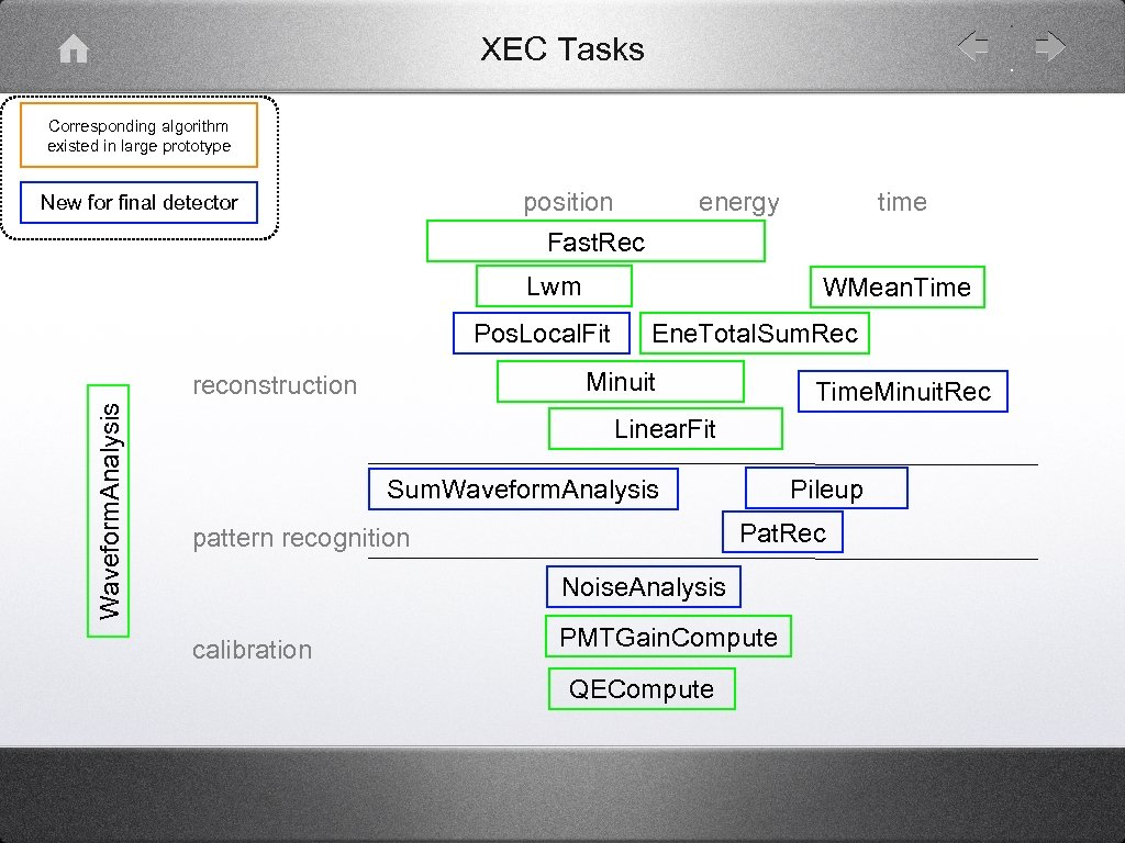 XEC Tasks Corresponding algorithm existed in large prototype position New for final detector energy