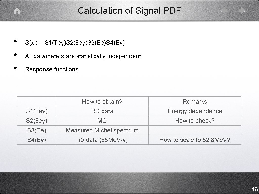 Calculation of Signal PDF • • • S(xi) = S 1(Teγ)S 2(θeγ)S 3(Ee)S 4(Eγ)