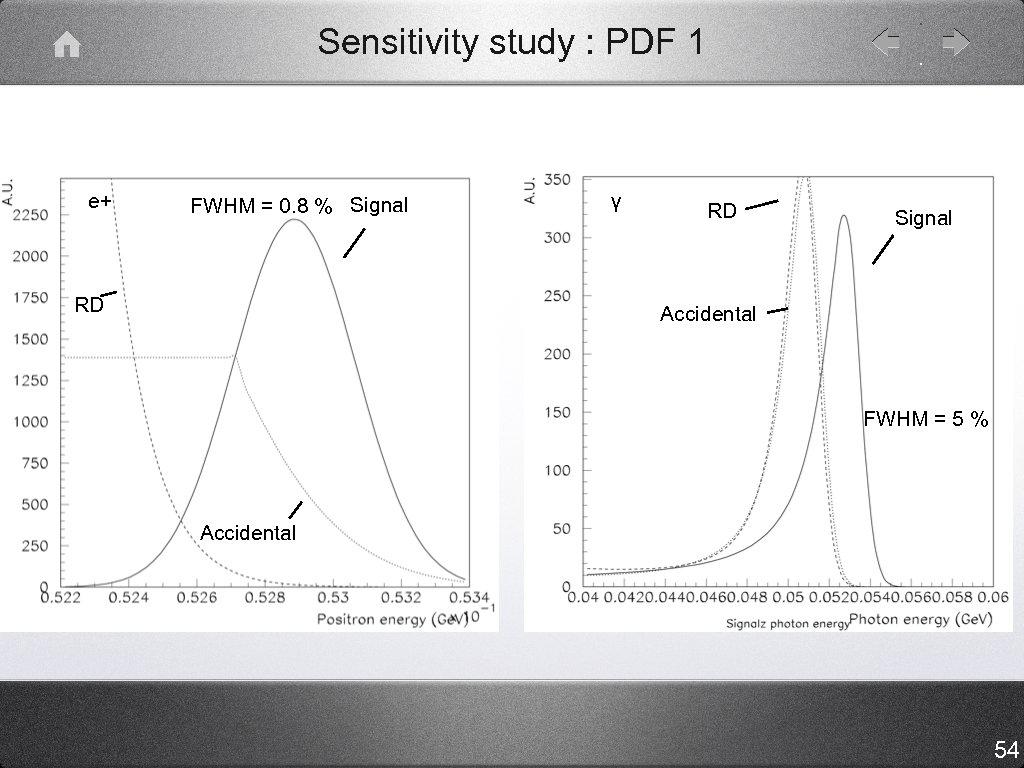 Sensitivity study : PDF 1 e+ FWHM = 0. 8 % Signal RD γ
