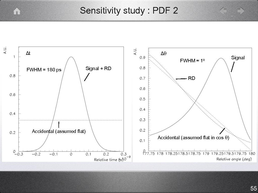 Sensitivity study : PDF 2 Δt Δθ FWHM ≈ 1 o FWHM = 180