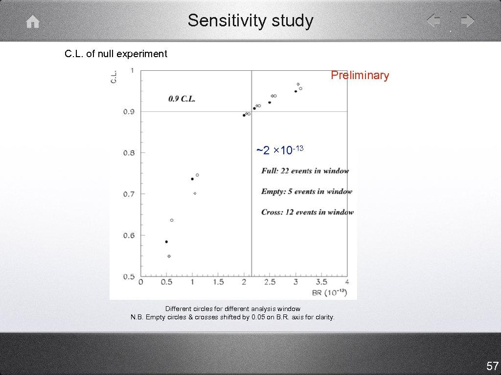 Sensitivity study C. L. of null experiment Preliminary ~2 × 10 -13 Different circles