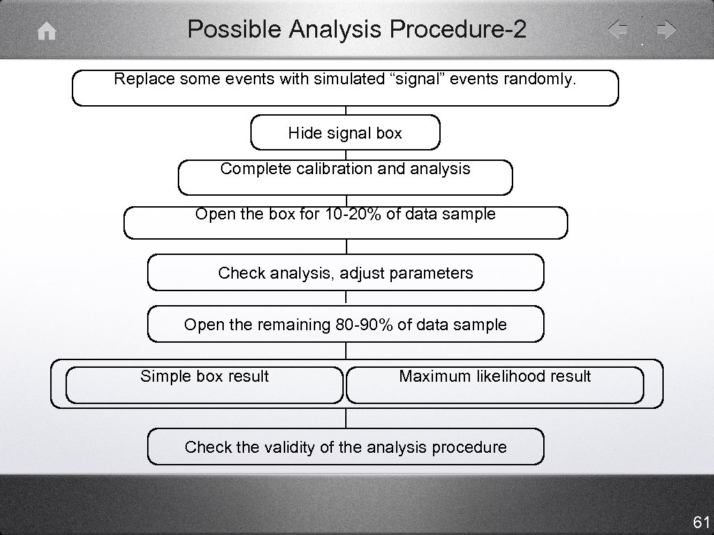 """Possible Analysis Procedure-2 Replace some events with simulated """"signal"""" events randomly. Hide signal box"""