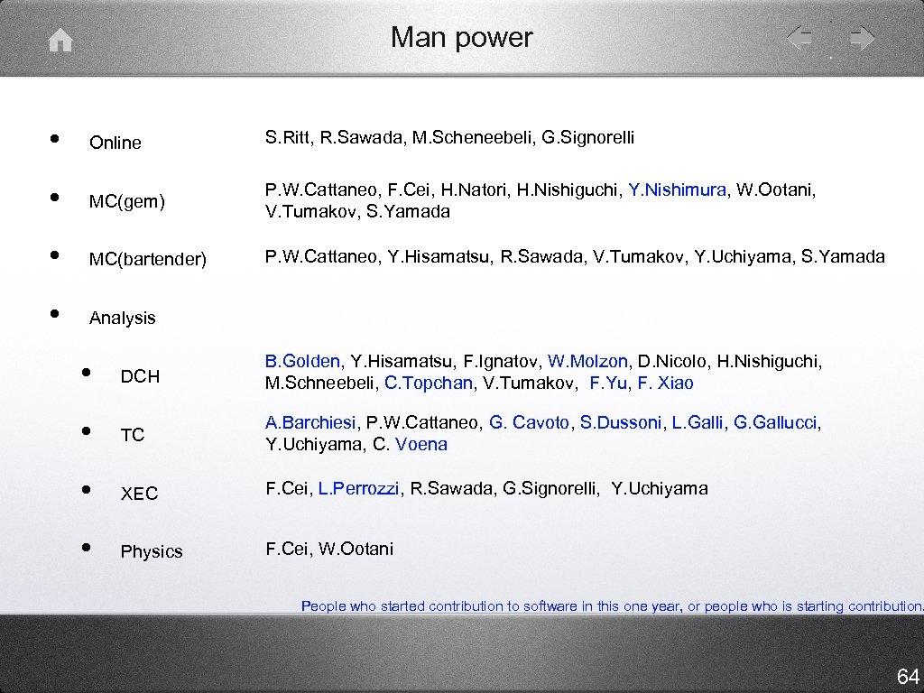 Man power • Online S. Ritt, R. Sawada, M. Scheneebeli, G. Signorelli • MC(gem)