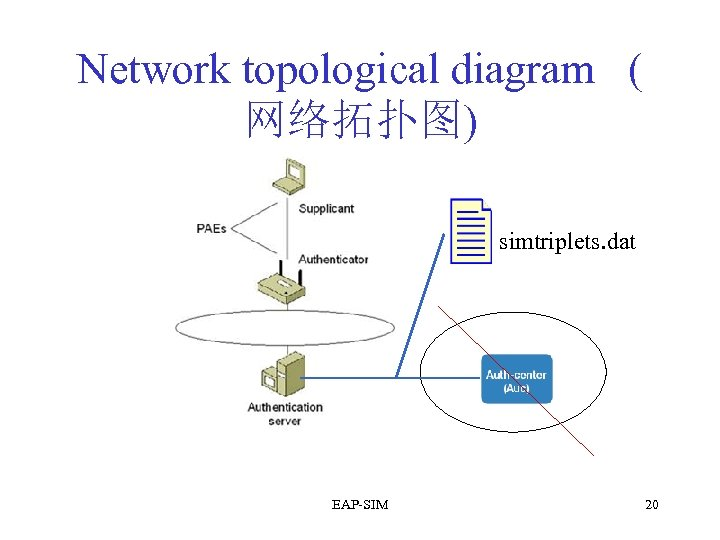 Network topological diagram ( 网络拓扑图) simtriplets. dat EAP-SIM 20