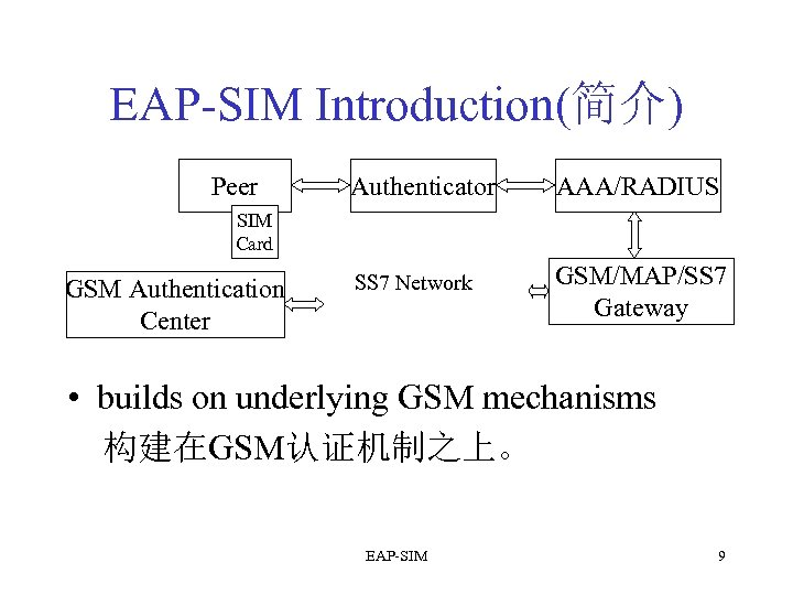 EAP-SIM Introduction(简介) Peer Authenticator AAA/RADIUS SS 7 Network GSM/MAP/SS 7 Gateway SIM Card GSM