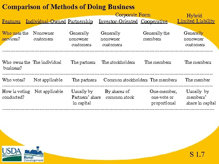 Comparison of Methods of Doing Business Features Individual-Owned Partnership Who uses the services? Corporate