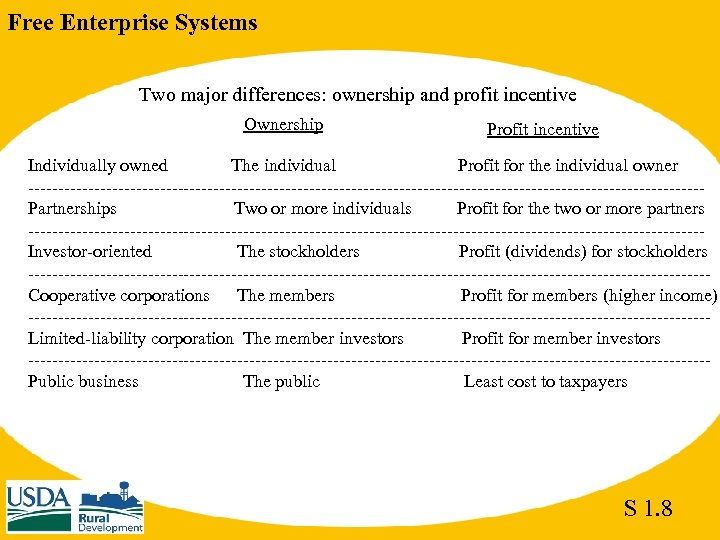 Free Enterprise Systems Two major differences: ownership and profit incentive Ownership Profit incentive Individually