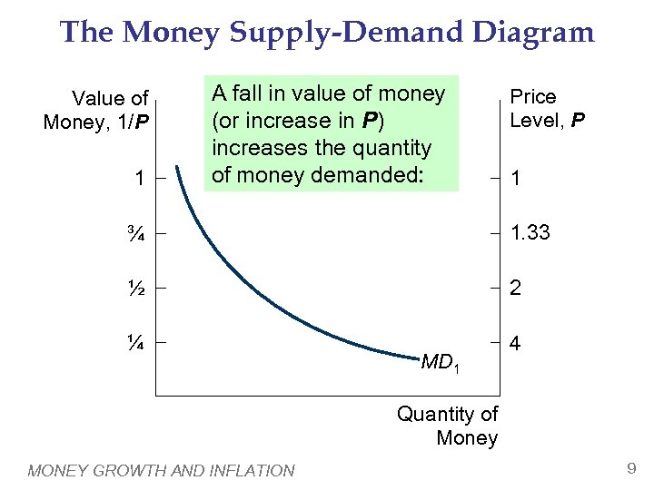 The Money Supply-Demand Diagram Value of Money, 1/P 1 A fall in value of