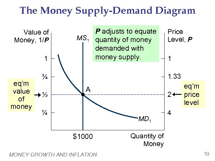 The Money Supply-Demand Diagram Value of Money, 1/P MS 1 1 eq'm value of