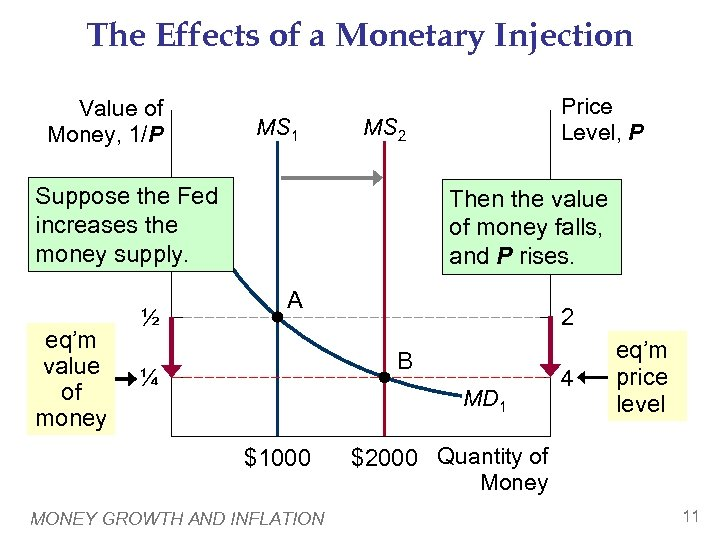 The Effects of a Monetary Injection Value of Money, 1/P MS 1 MS 2