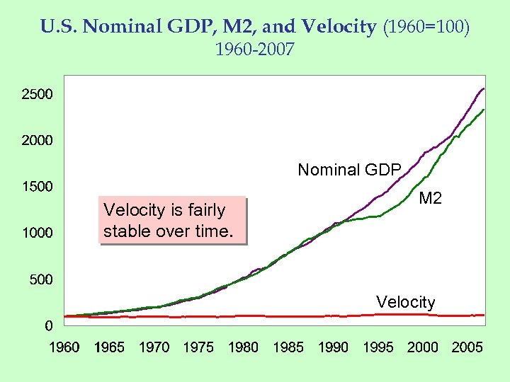 U. S. Nominal GDP, M 2, and Velocity (1960=100) 1960 -2007 Nominal GDP Velocity