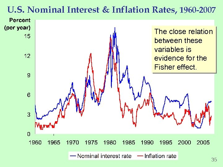 U. S. Nominal Interest & Inflation Rates, 1960 -2007 The close relation between these