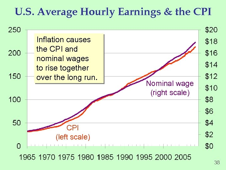 U. S. Average Hourly Earnings & the CPI Inflation causes the CPI and nominal