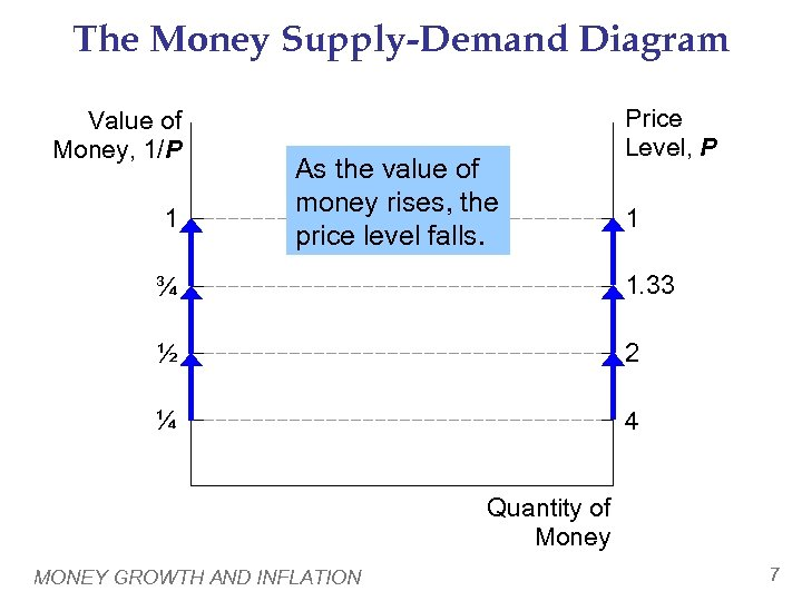 The Money Supply-Demand Diagram Value of Money, 1/P 1 As the value of money