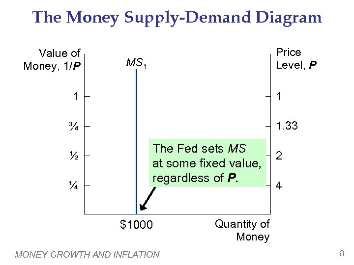 The Money Supply-Demand Diagram Value of Money, 1/P Price Level, P MS 1 1