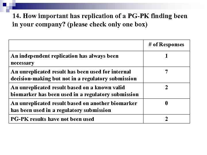 14. How important has replication of a PG-PK finding been in your company? (please