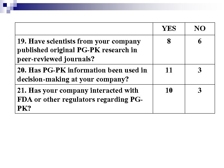 YES NO 19. Have scientists from your company published original PG-PK research in peer-reviewed