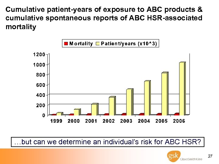 Cumulative patient-years of exposure to ABC products & cumulative spontaneous reports of ABC HSR-associated