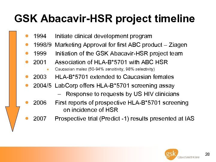 GSK Abacavir-HSR project timeline · · 1994 Initiate clinical development program 1998/9 Marketing Approval