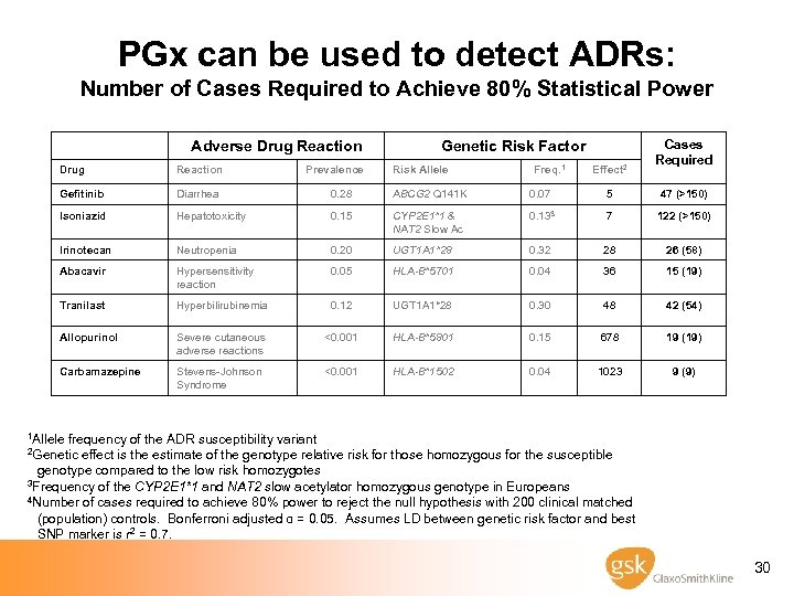 PGx can be used to detect ADRs: Number of Cases Required to Achieve 80%