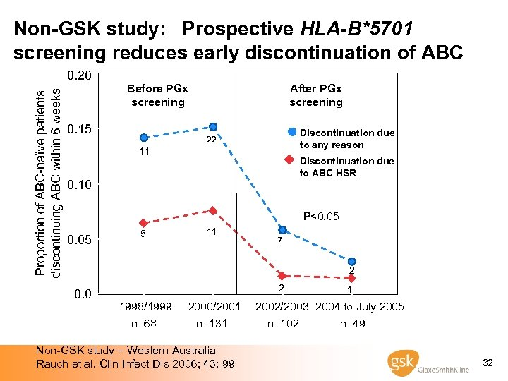 Non-GSK study: Prospective HLA-B*5701 screening reduces early discontinuation of ABC Proportion of ABC-naïve patients