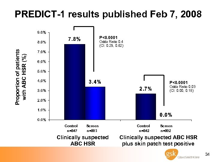PREDICT-1 results published Feb 7, 2008 P<0. 0001 Proportion of patients with ABC HSR