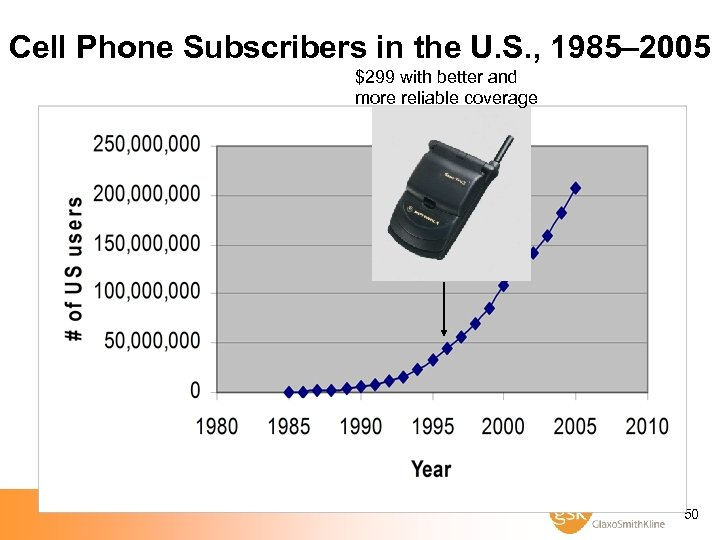 Cell Phone Subscribers in the U. S. , 1985– 2005 $299 with better and