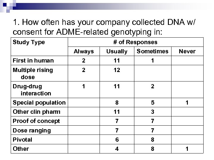 1. How often has your company collected DNA w/ consent for ADME-related genotyping in: