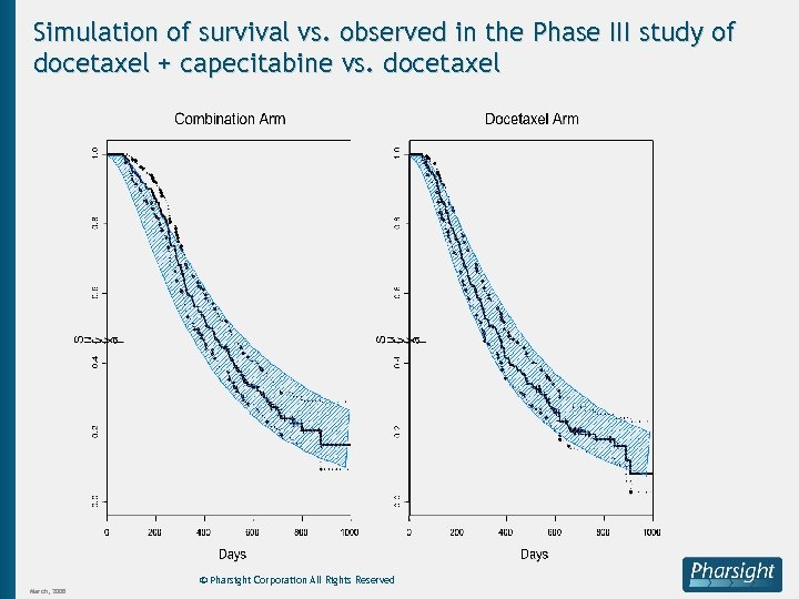 Simulation of survival vs. observed in the Phase III study of docetaxel + capecitabine