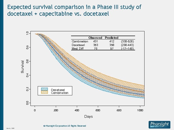 1. 0 Expected survival comparison in a Phase III study of docetaxel + capecitabine