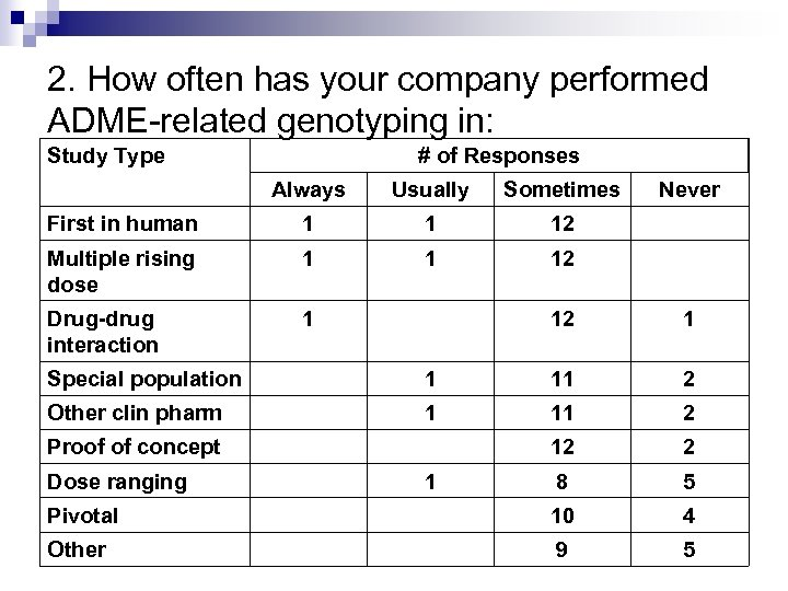 2. How often has your company performed ADME-related genotyping in: Study Type # of
