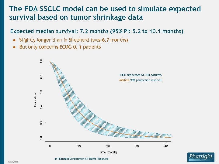 The FDA SSCLC model can be used to simulate expected survival based on tumor