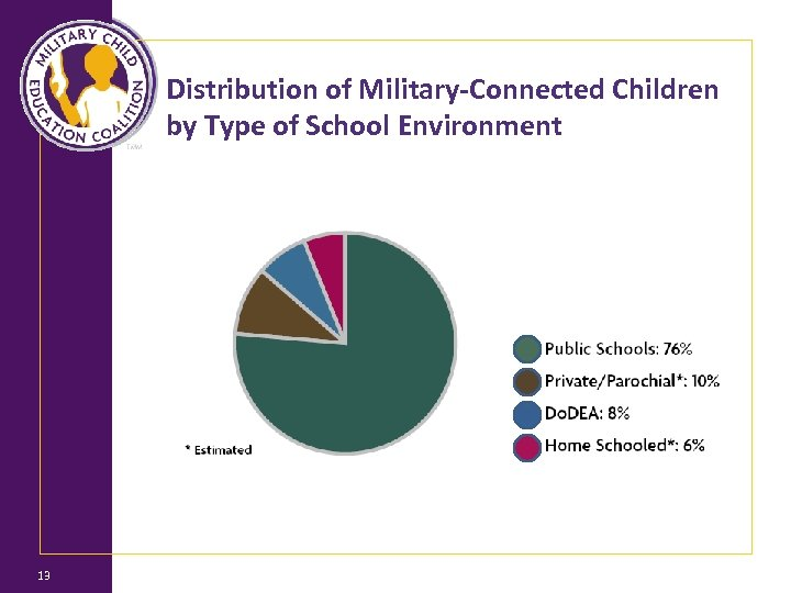 Distribution of Military-Connected Children by Type of School Environment 13