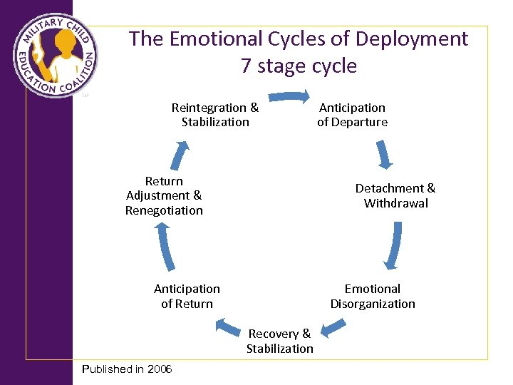 The Emotional Cycles of Deployment 7 stage cycle Reintegration & Stabilization Return Adjustment &