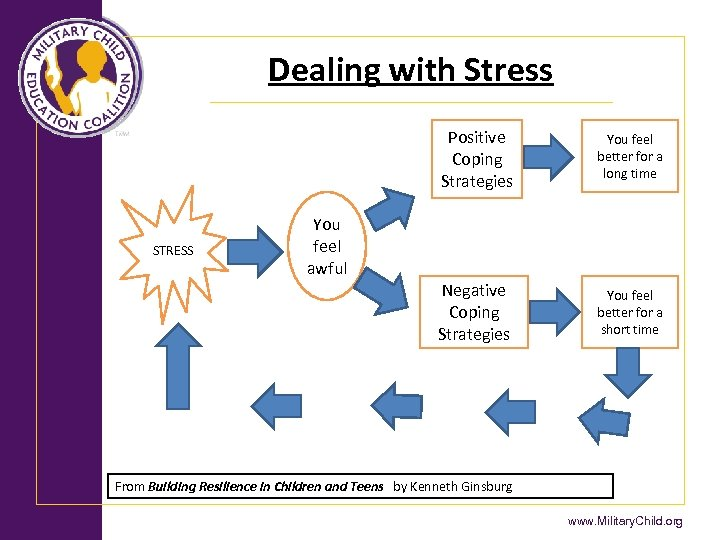 Dealing with Stress Positive Coping Strategies Negative Coping Strategies STRESS You feel better for
