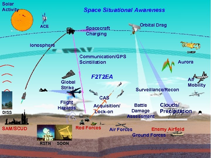 Solar Activity Space Situational Awareness A 3 O-W Mission View ACE Orbital Drag Spacecraft