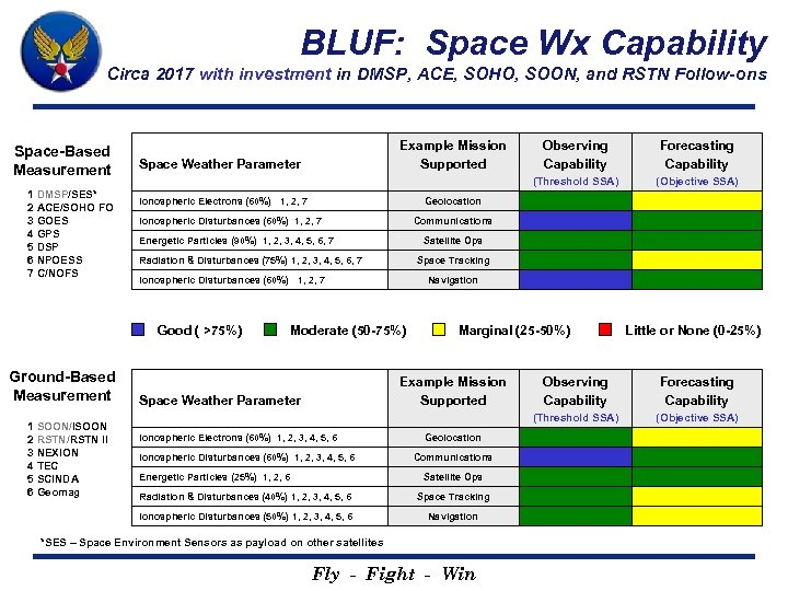BLUF: Space Wx Capability Circa 2017 with investment in DMSP, ACE, SOHO, SOON, and